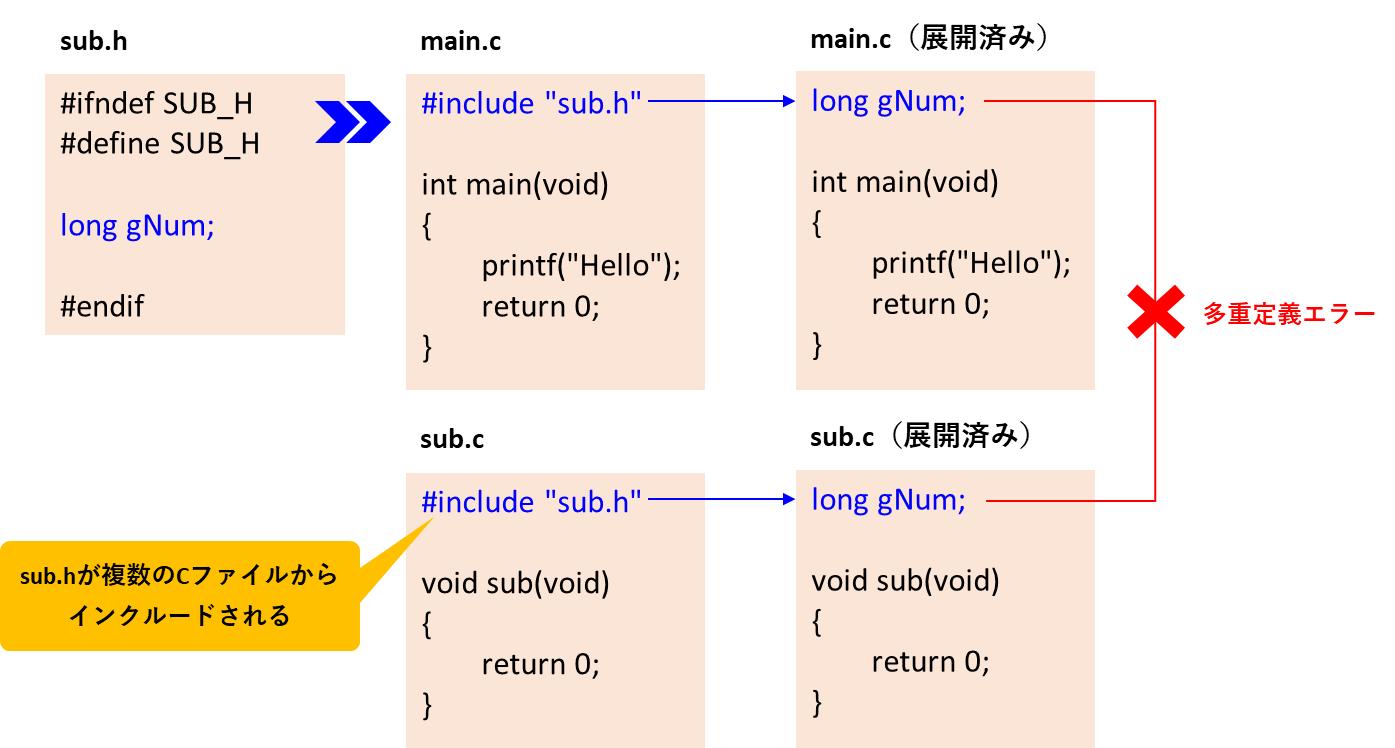 外部変数はヘッダファイルで定義NG
