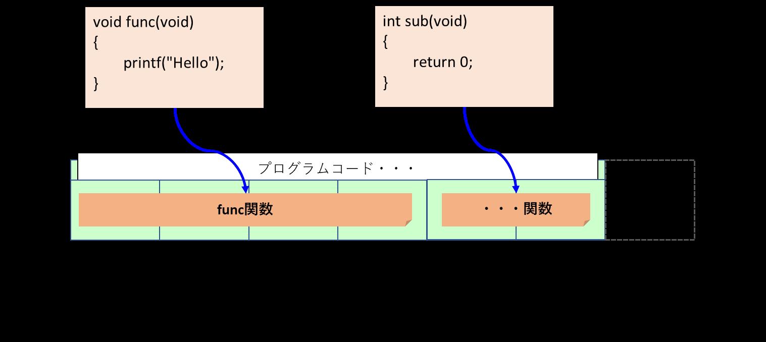 関数はプログラムメモリに配置