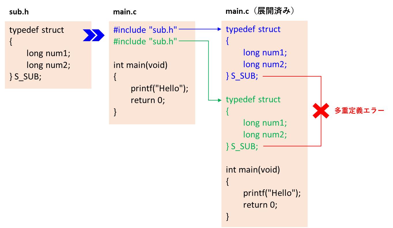 ヘッダ多重インクルード問題1