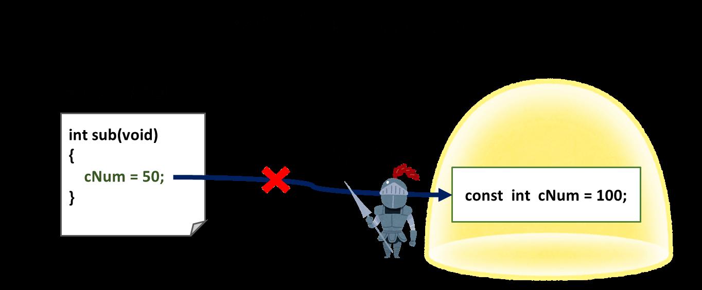 constの効果