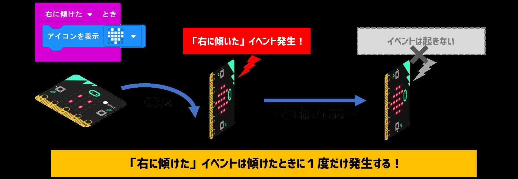 加速度イベントブロックの動き