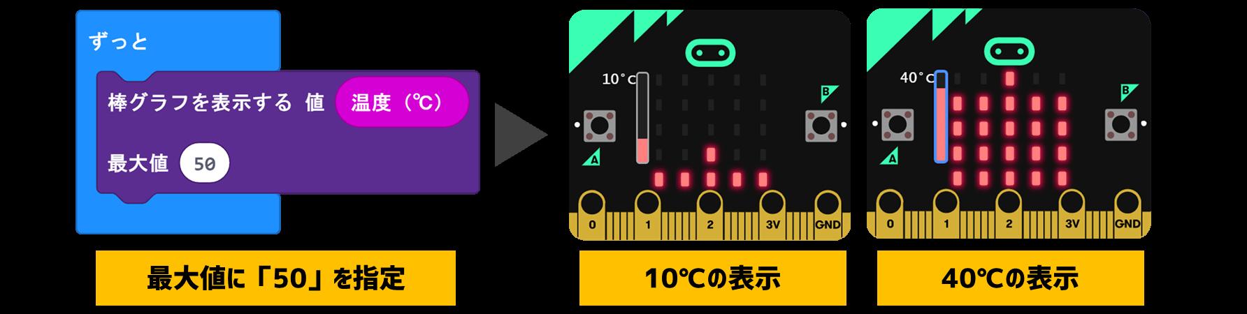 温度の棒グラフ表示