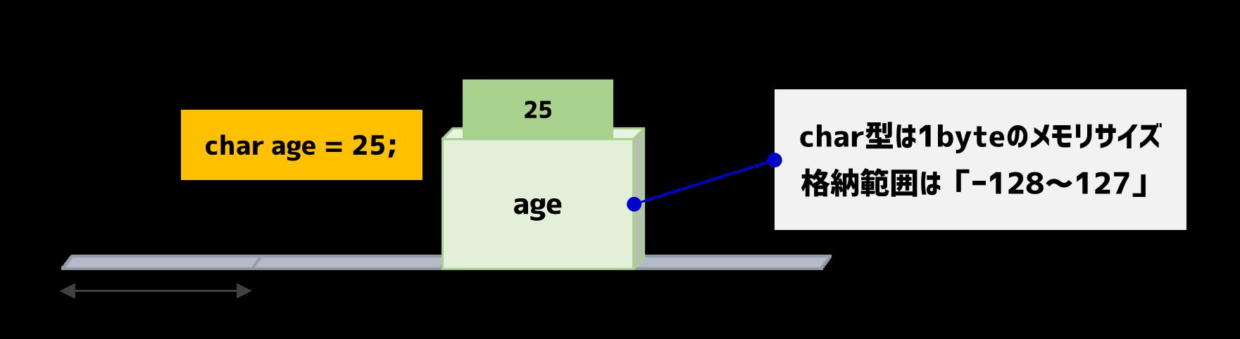 C言語の変数