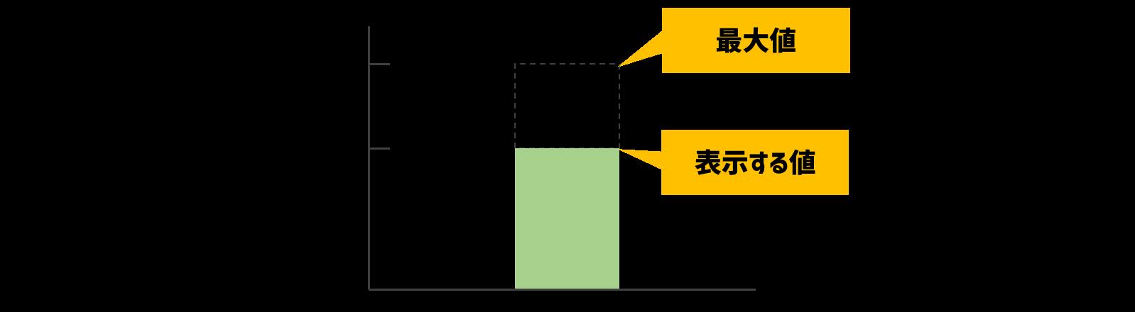 棒グラフの最大値と表示する値