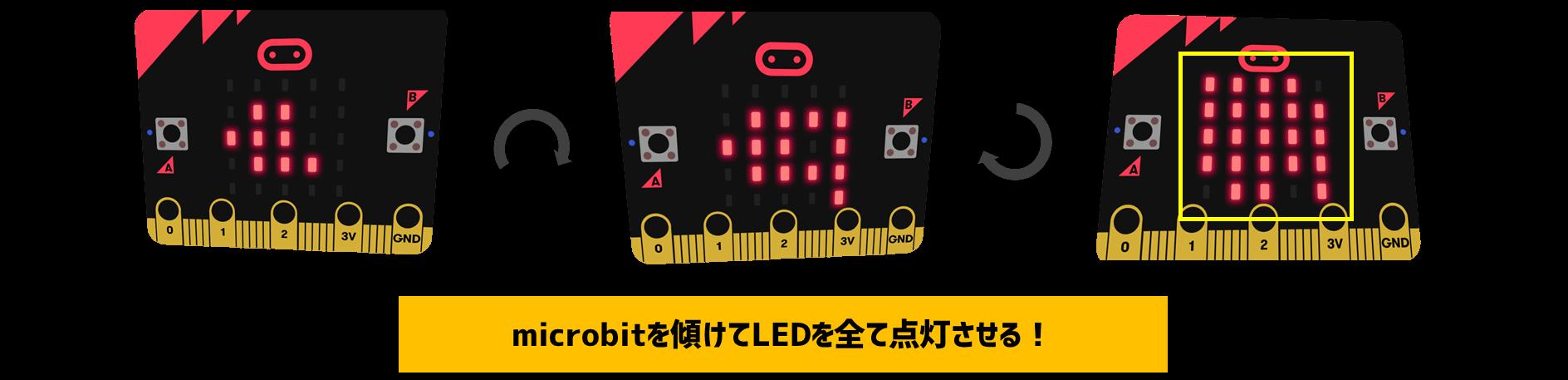 LEDを全て点灯させる