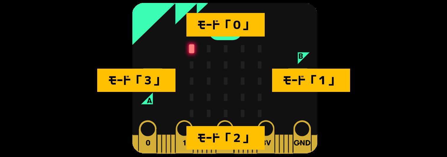 モード変数の役割