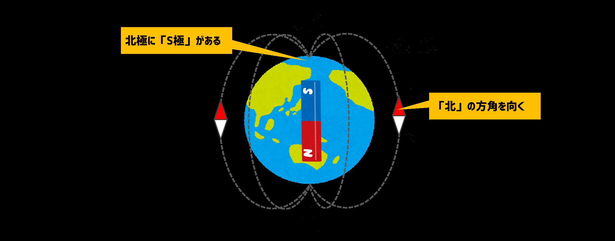 地球の磁力