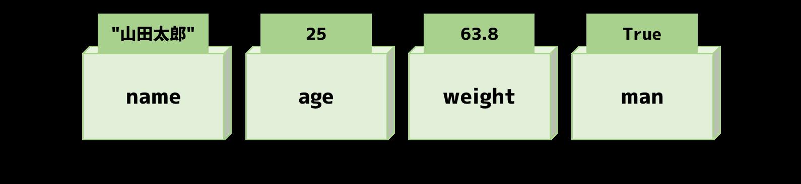 変数へ格納する情報