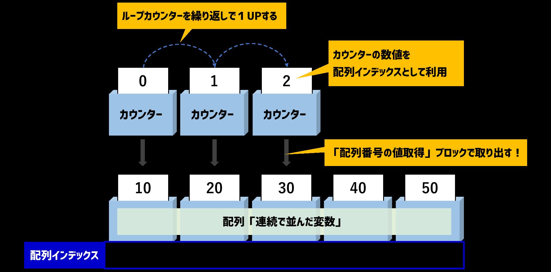 ループで配列にアクセスするイメージ図
