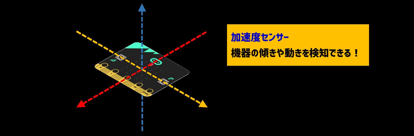 加速度センサー