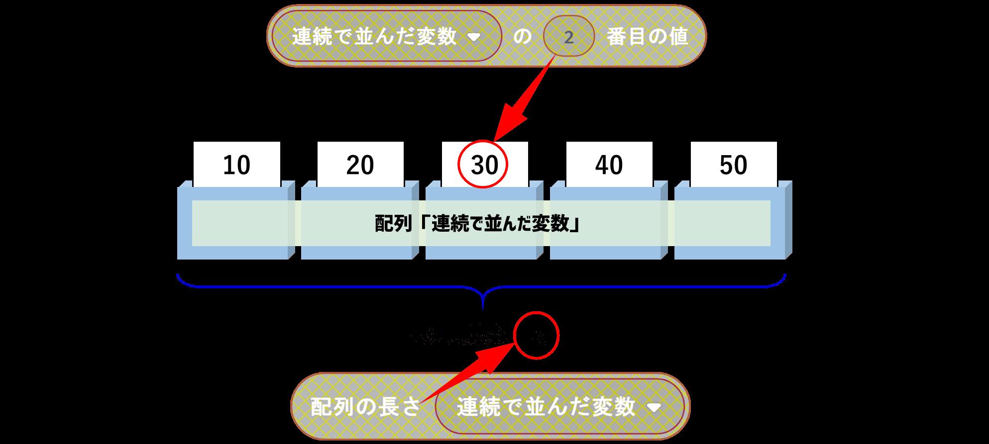 配列を扱うためのブロックの使い方