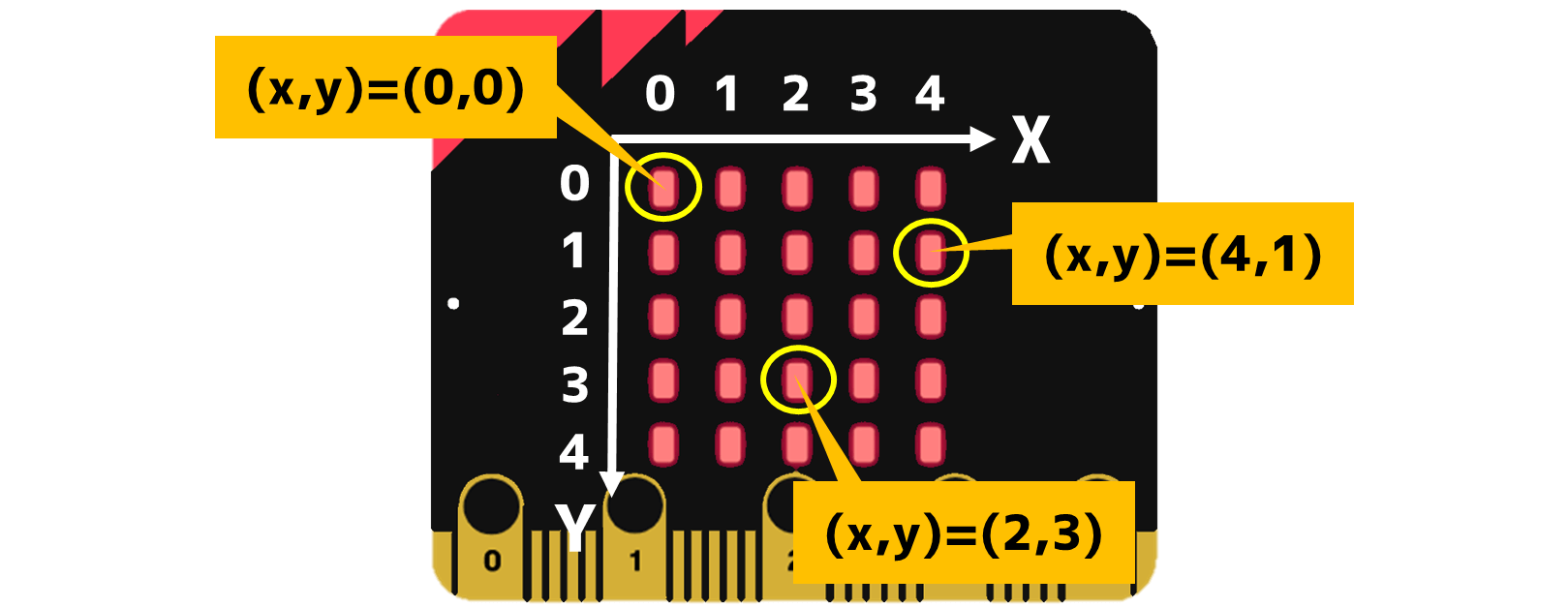 LED座標の例