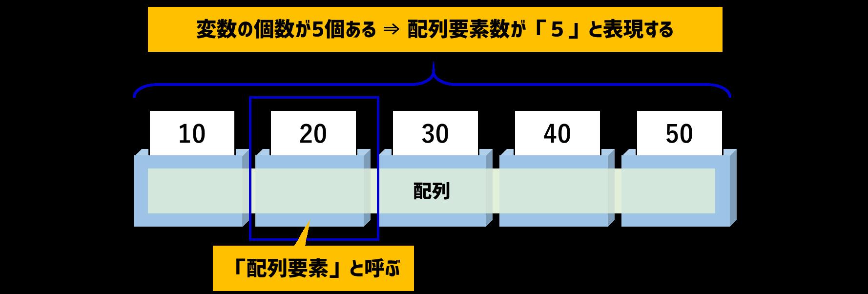 配列要素数と配列要素