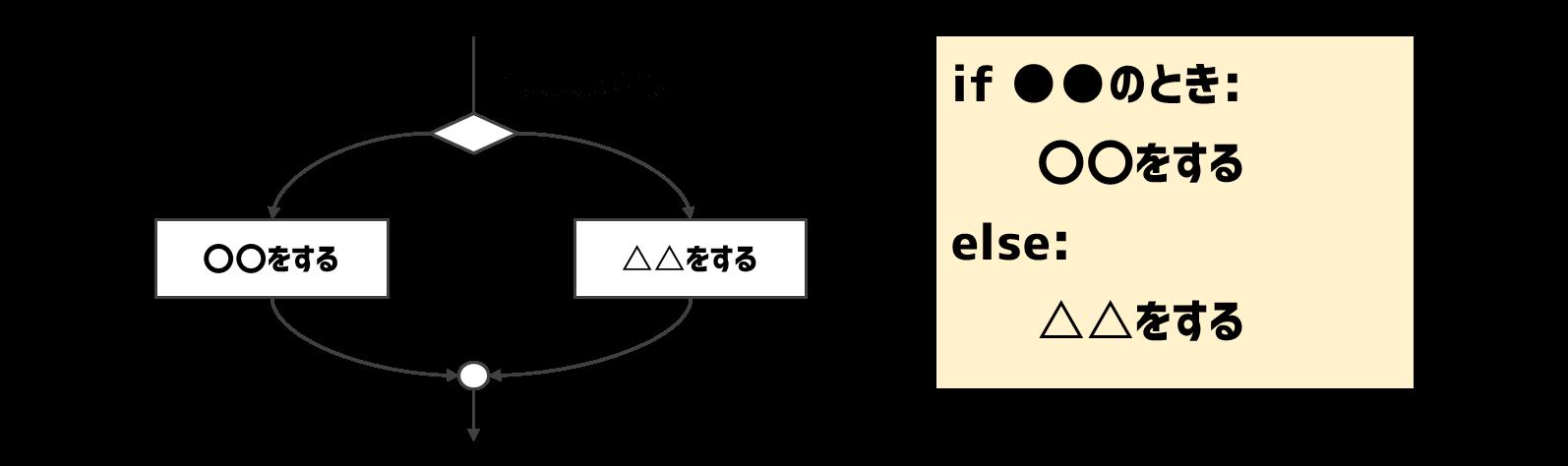 2分岐のif文