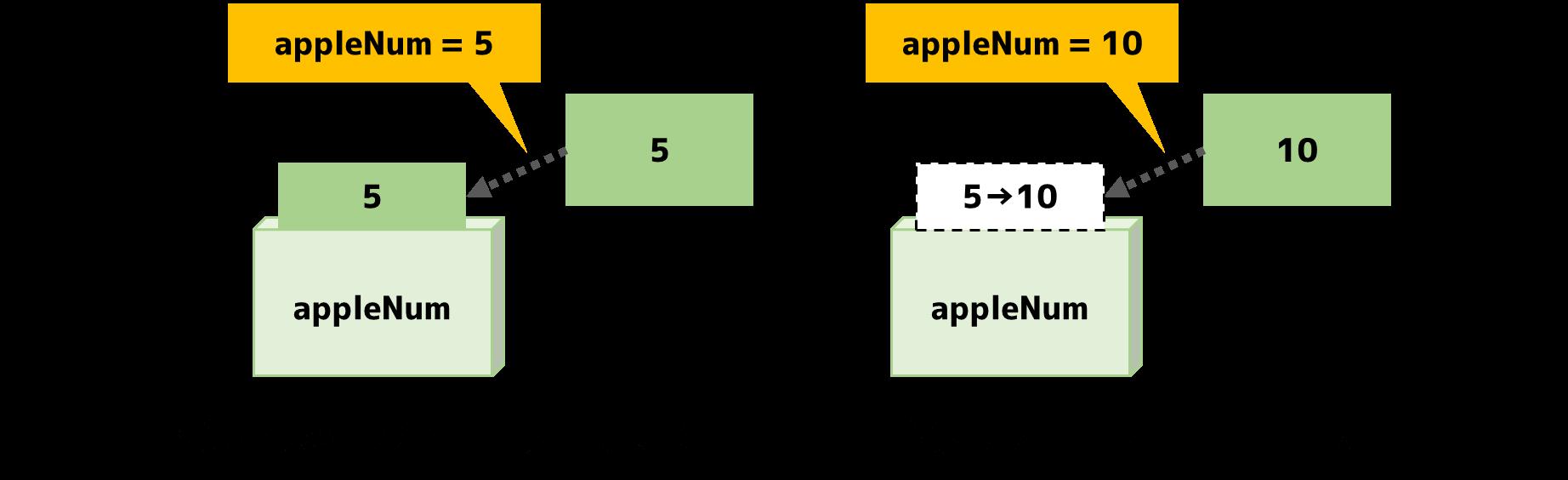 変数への代入