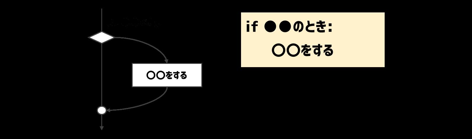 単一分岐のif文