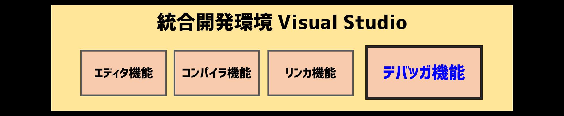 VisualStuidoのデバッガ機能