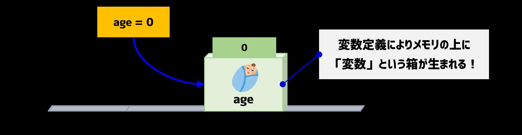 変数定義で生まれる箱