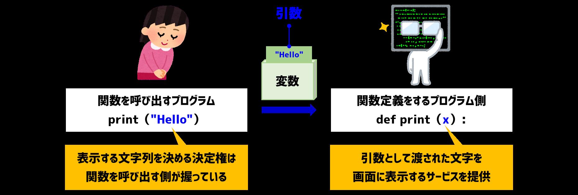 print関数の引数