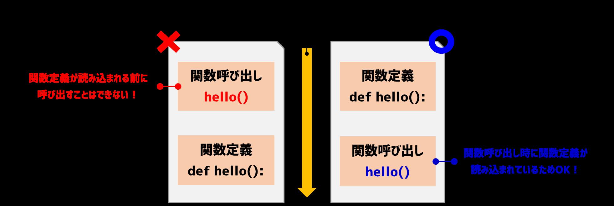 関数定義場所の制約