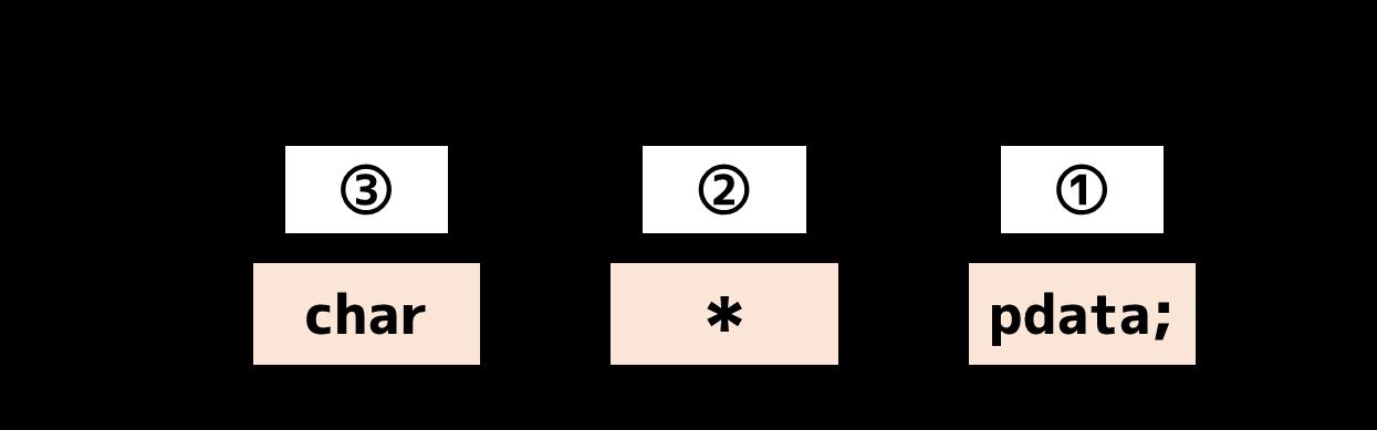 ポインタ定義の部品構成