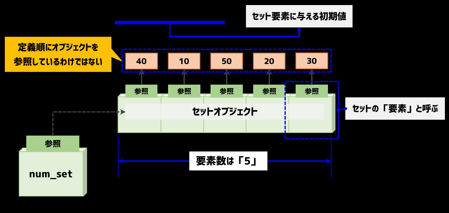 セットオブジェクトの構成