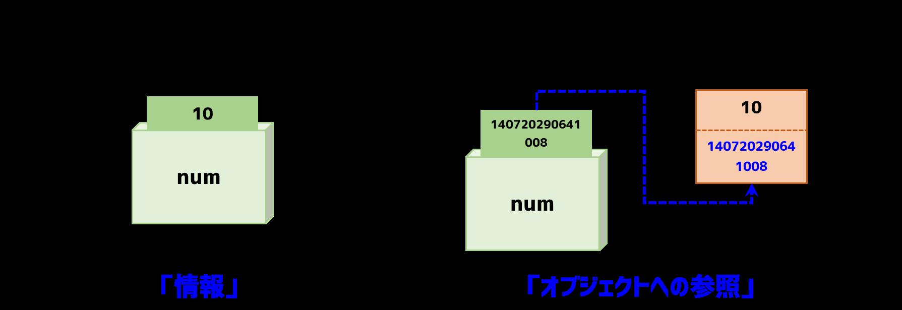 変数の情報管理方法の違い