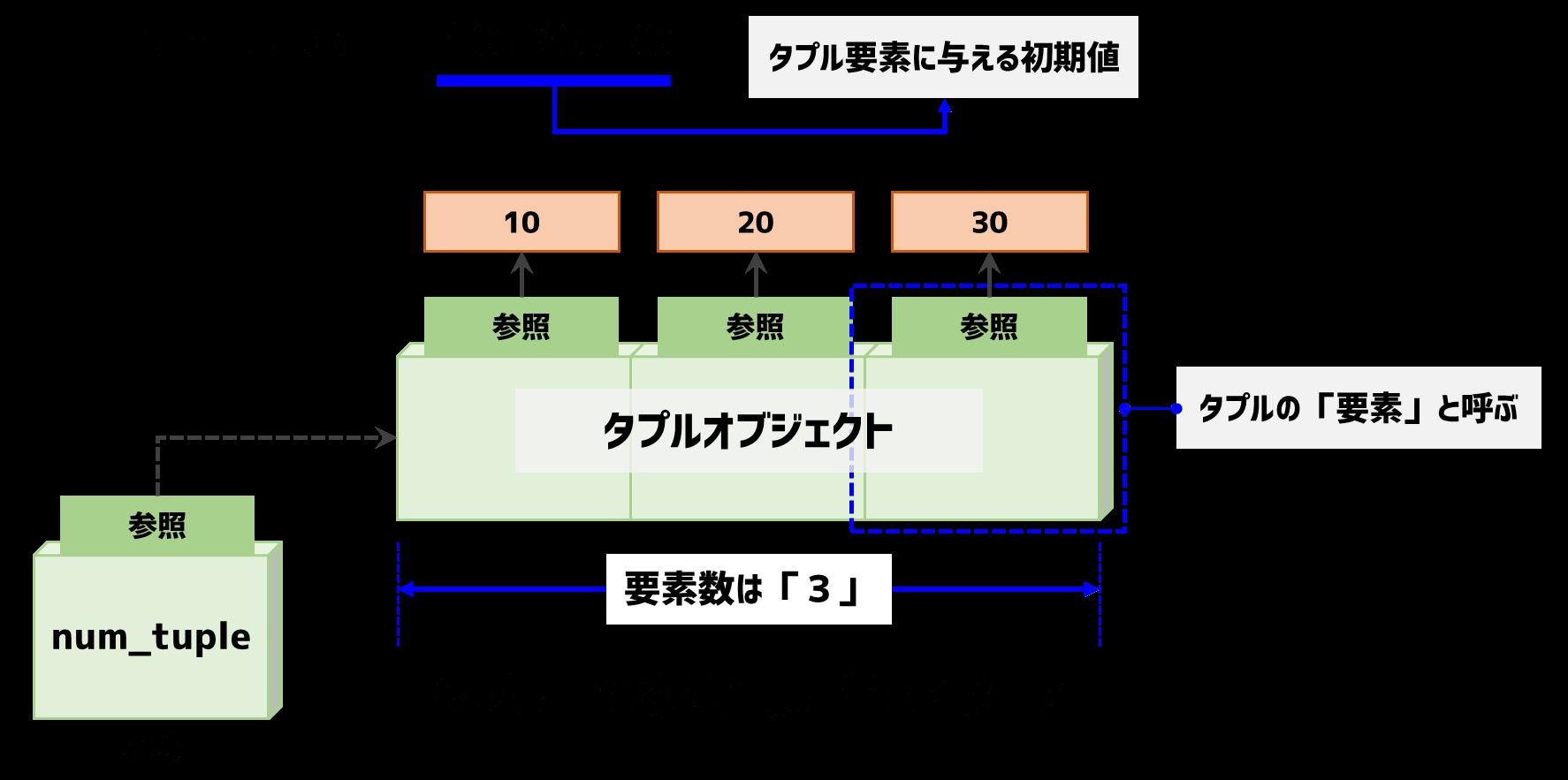タプルのデータ構造