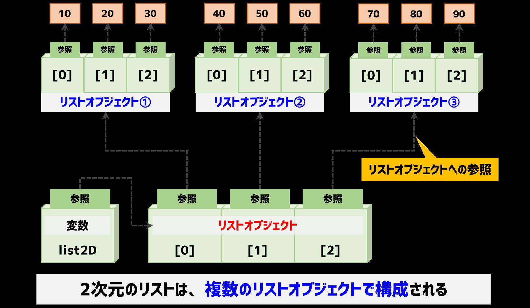 2次元のリストオブジェクト