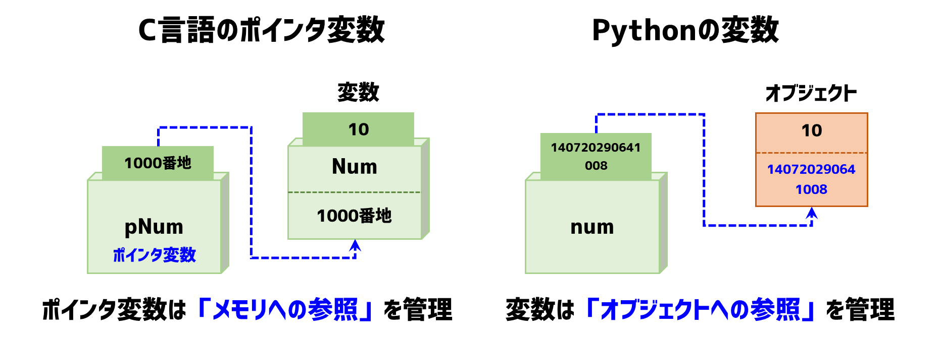 C言語のポインタとの類似性