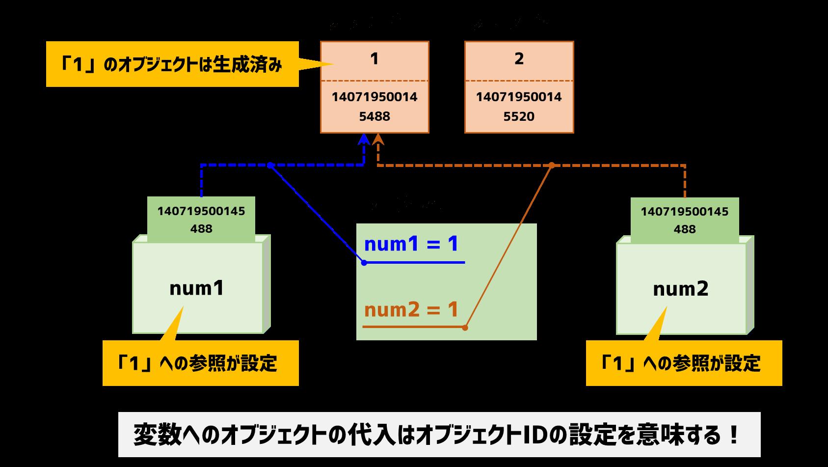 シーン2:オブジェクトの変数設定