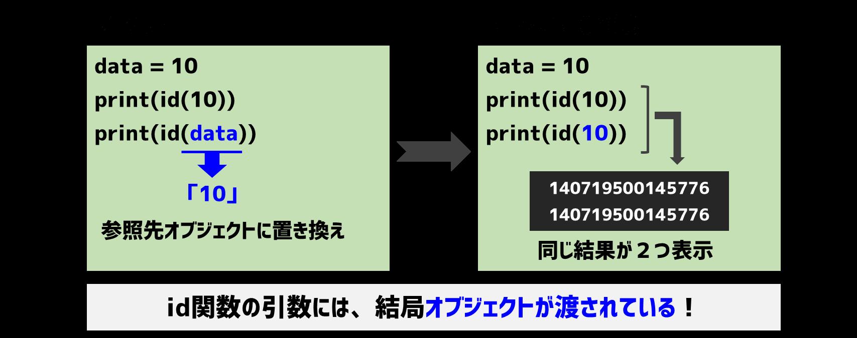id関数の引数はオブジェクト