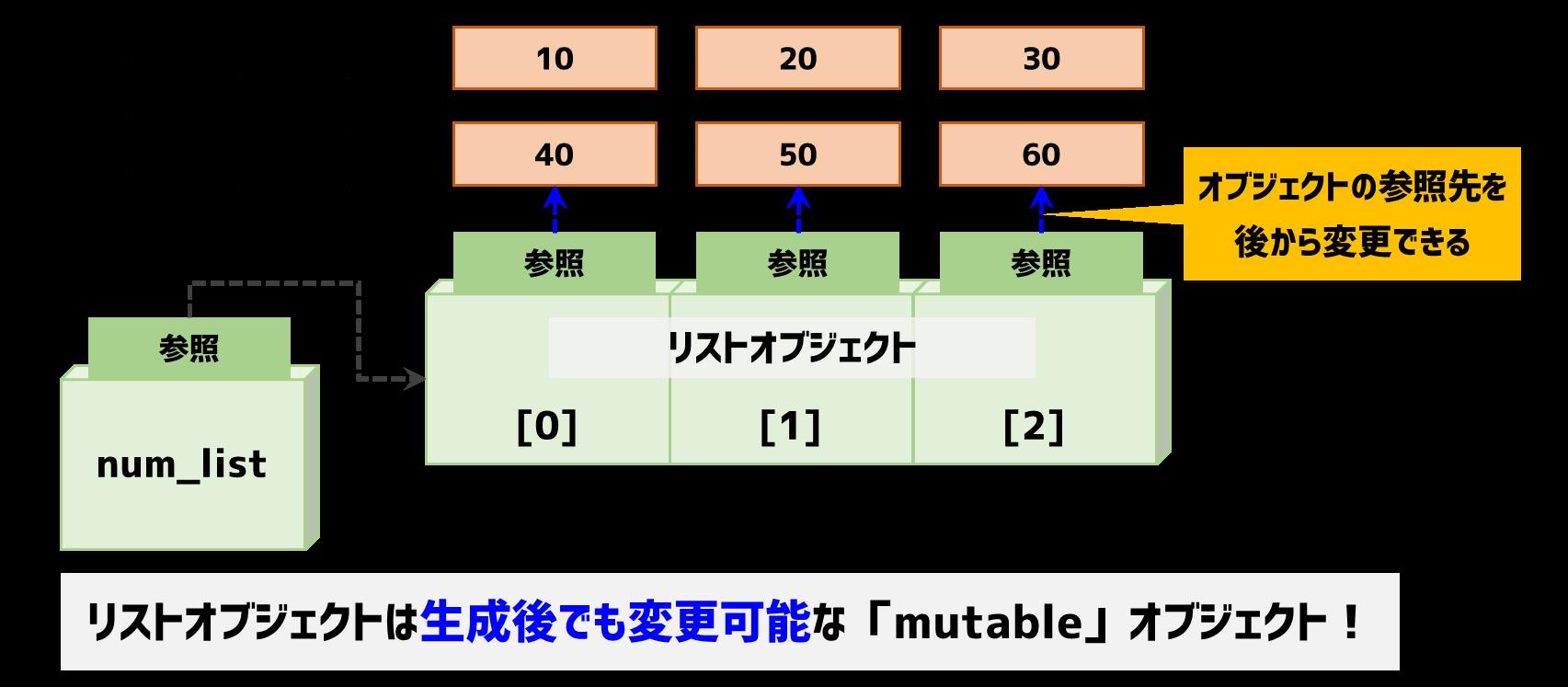 リストオブジェクトはmutable