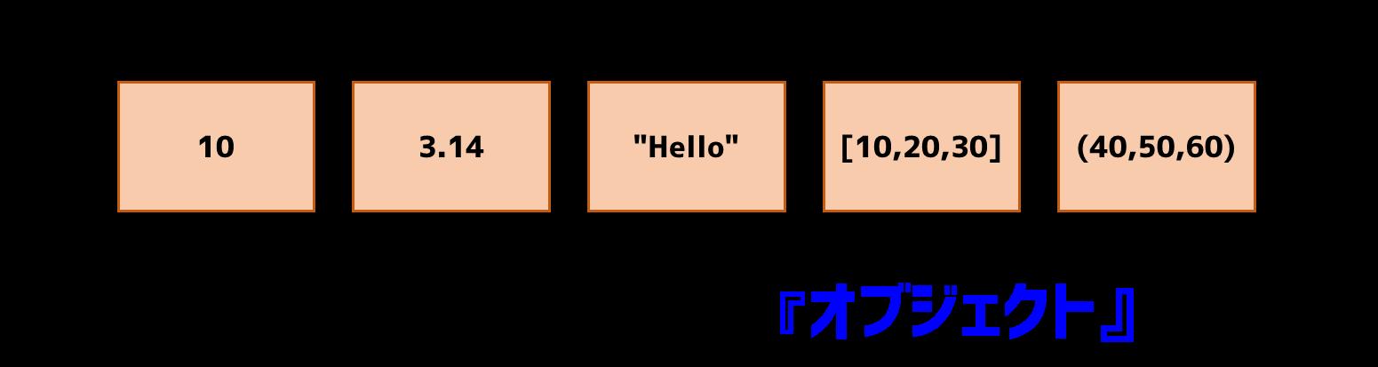 オブジェクトの種類