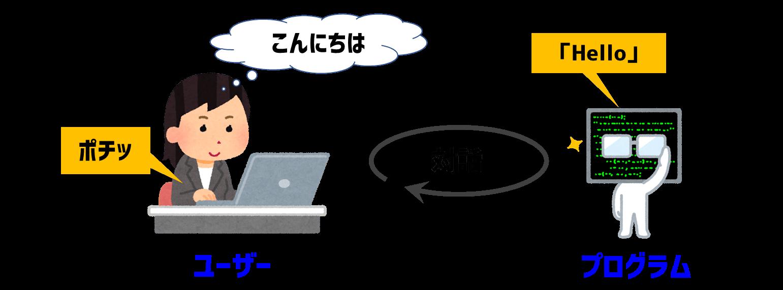 対話するプログラム