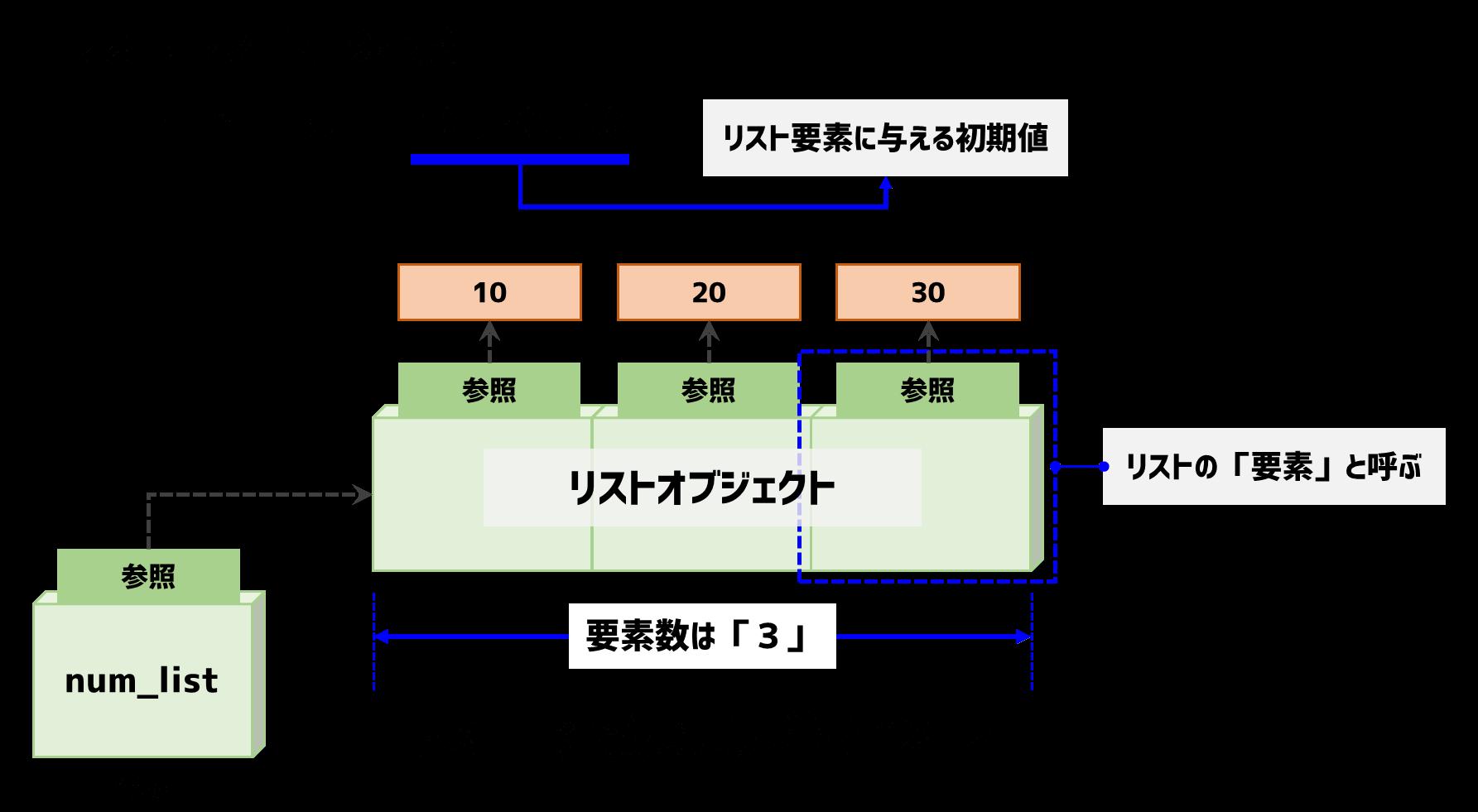 リストオブジェクトの定義