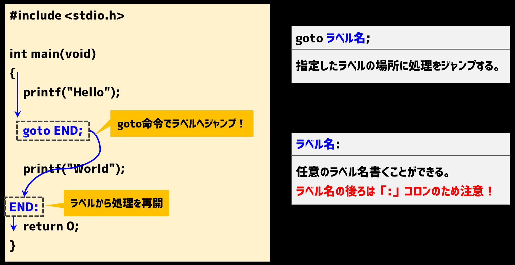 goto文の書式とルール