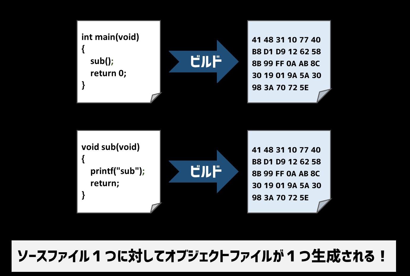 ソースファイルに対してオブジェクトファイル1つ