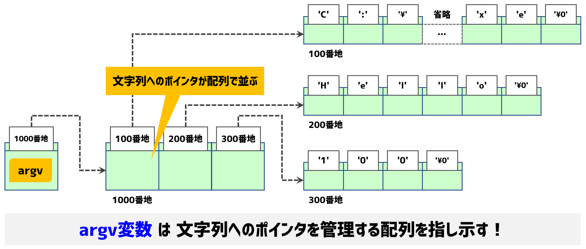 argvのデータ構造