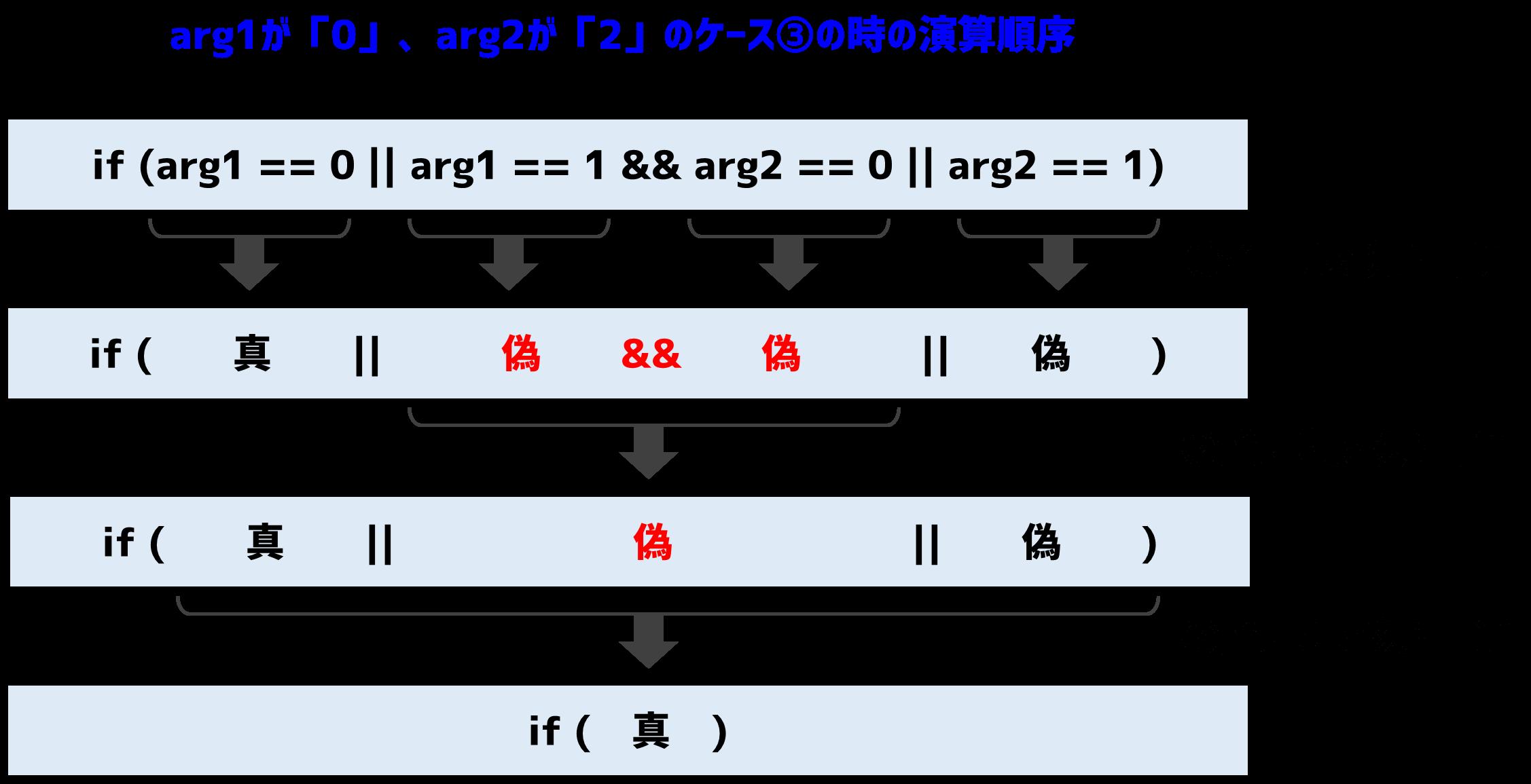 論理積と論理和の間違った演算