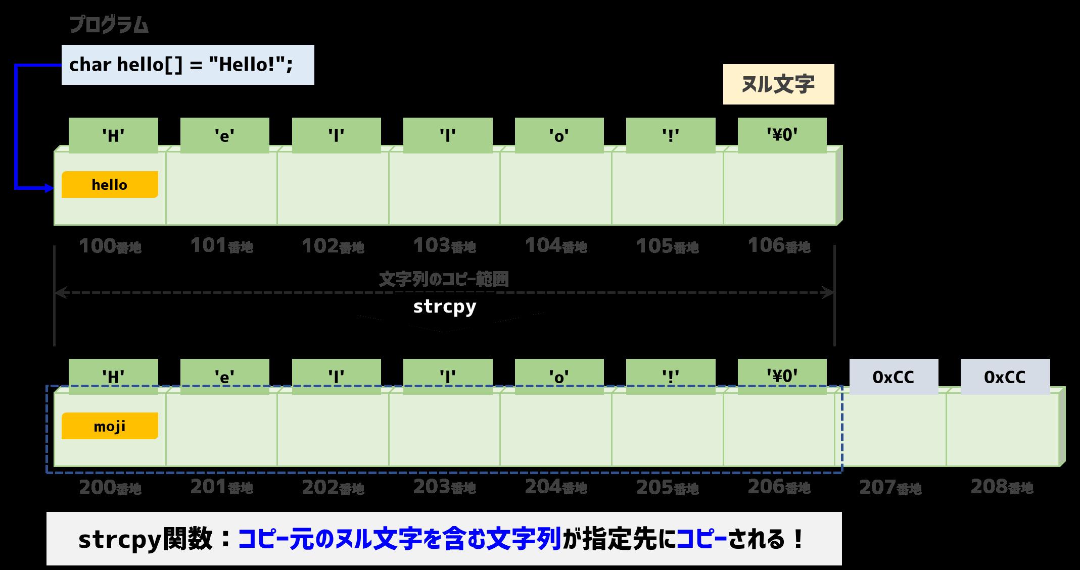 strcpyを使った文字列のコピー