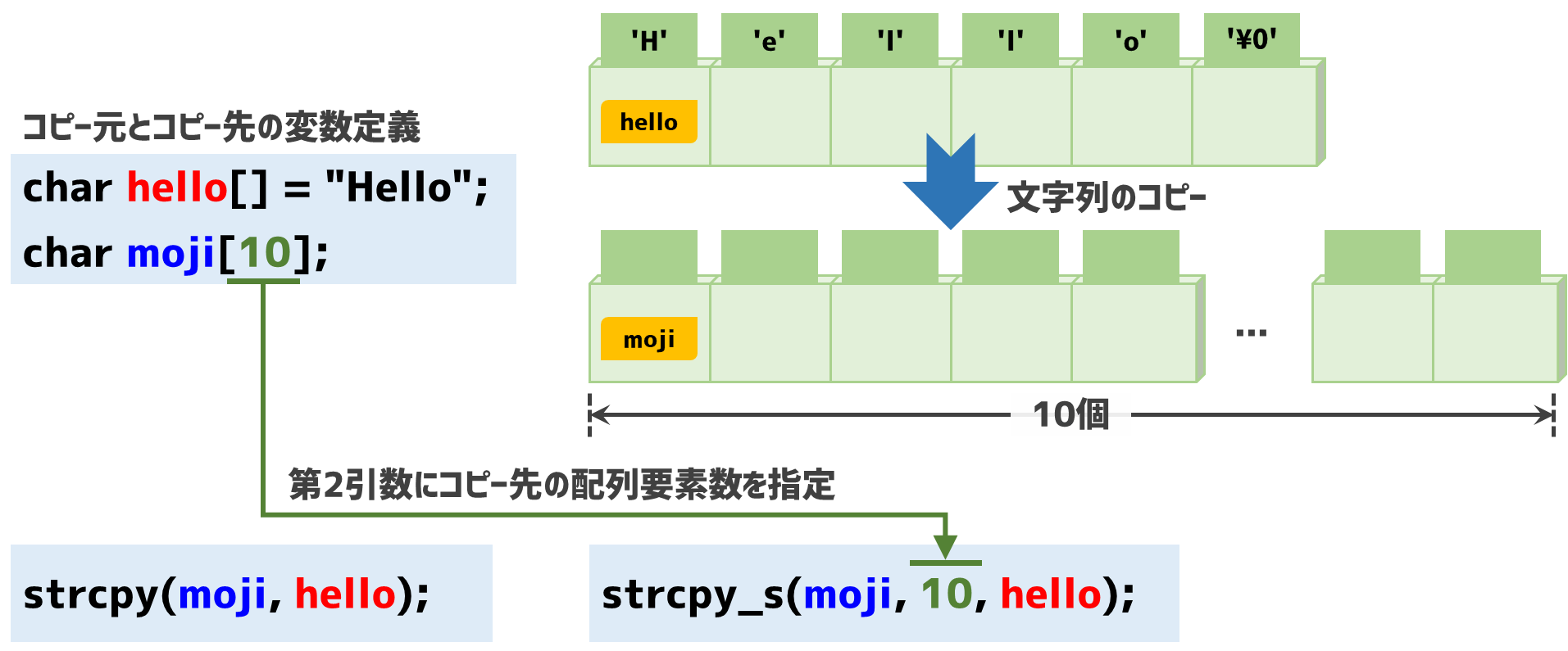 strcpy_s関数への移行方法