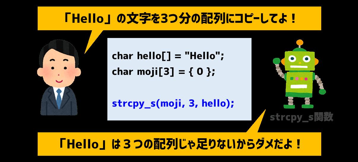 strcpy_s関数による文字列コピーチェック