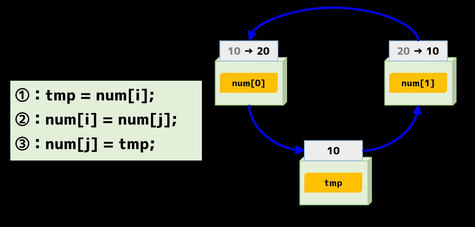 2つの変数の入れ替えプログラム
