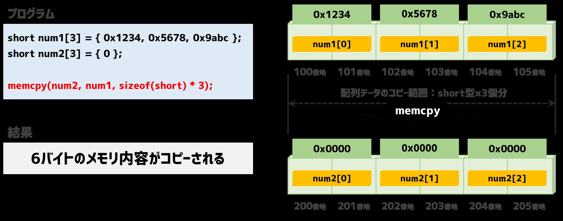 memcpyの配列コピー