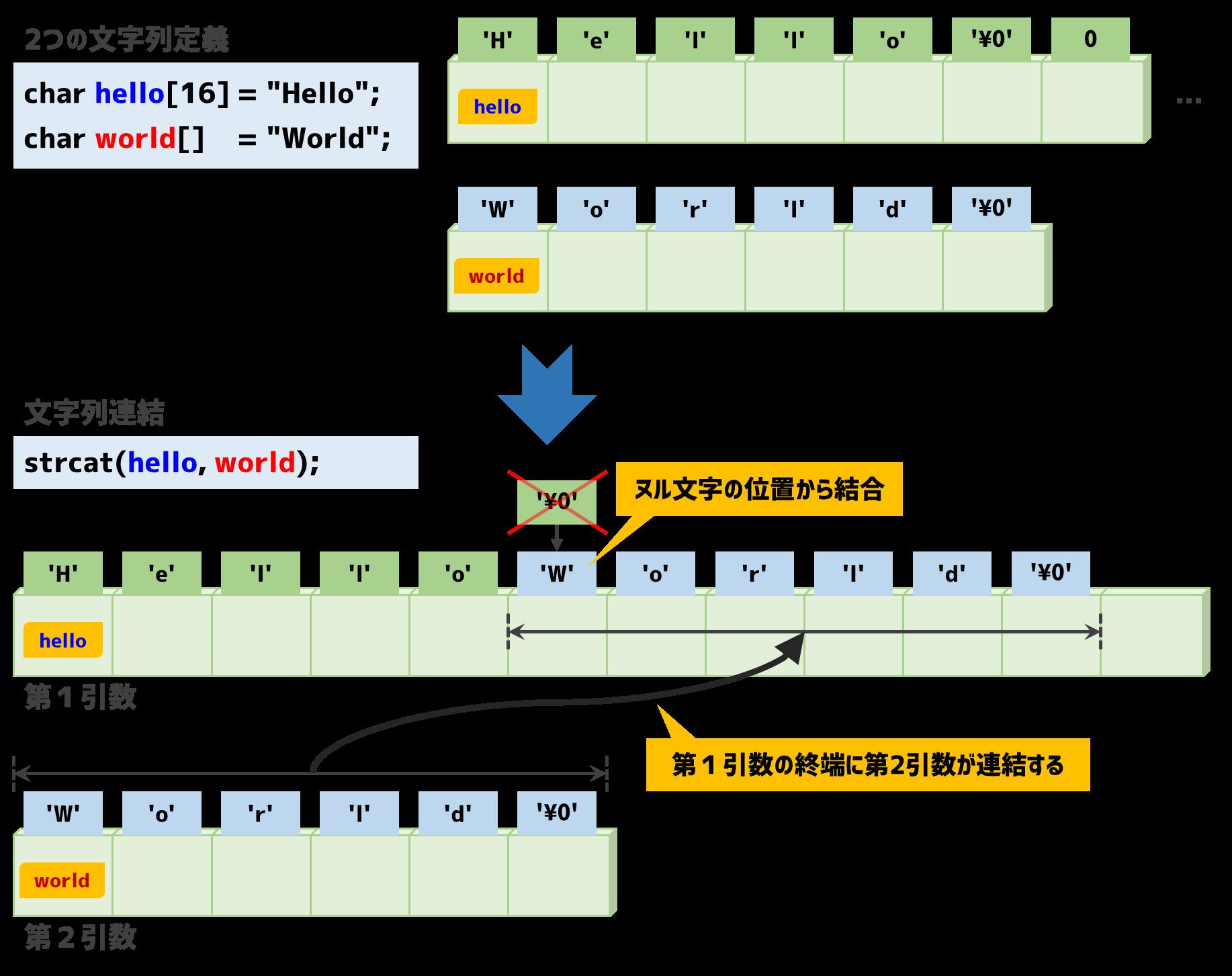 文字列の連結イメージ