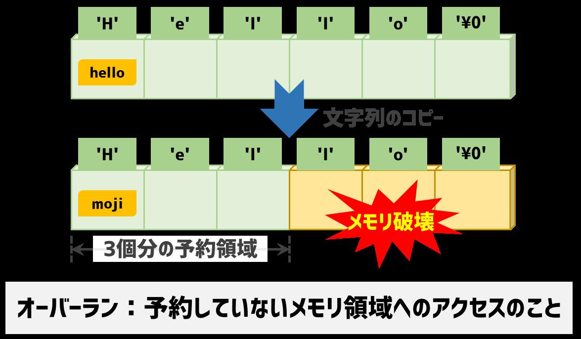 文字列コピーのオーバーラン