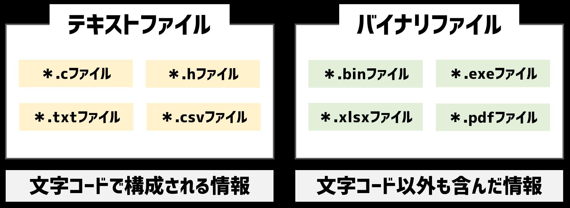 テキストファイルとバイナリファイル