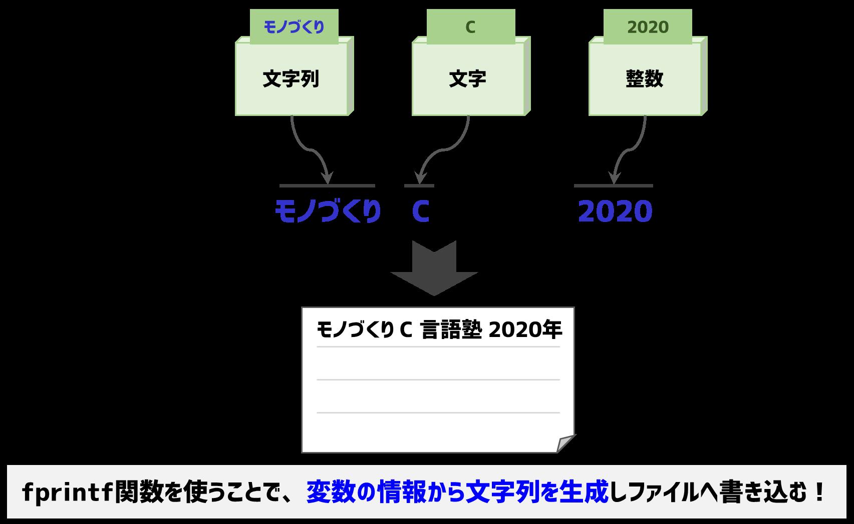 fprintf関数のイメージ