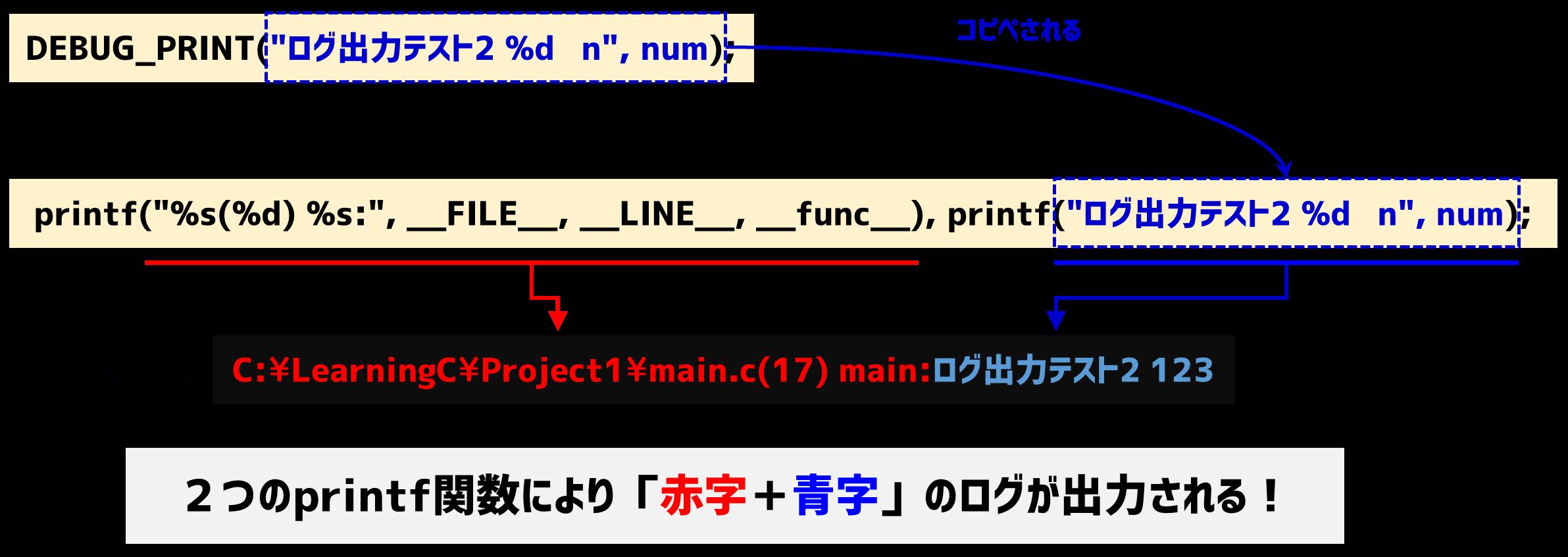 DEBUG_PRINTの展開結果